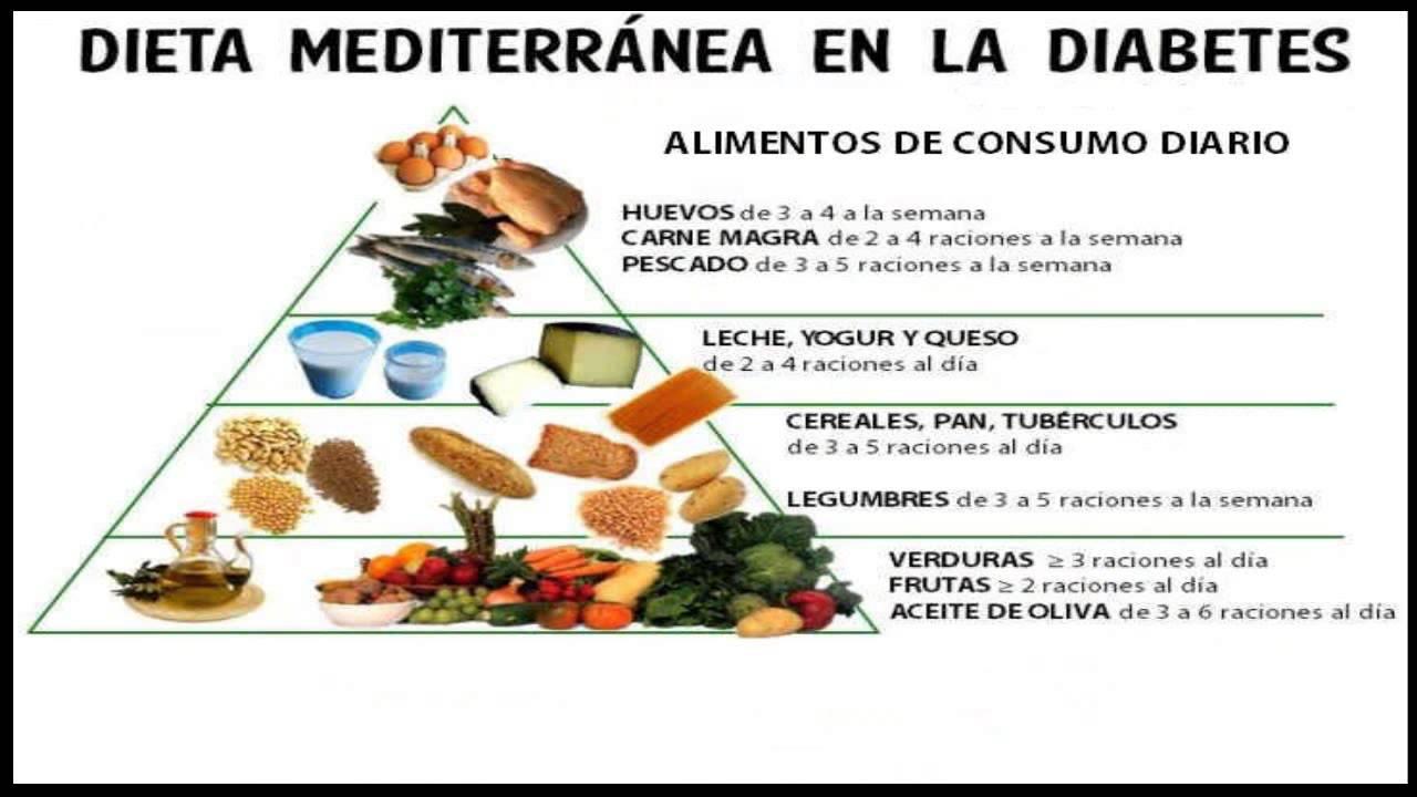 La Nutricion en Los Diabeticos - Plan de alimentación para